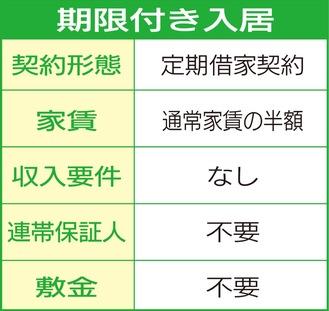 詳細はWebで「神奈川県住宅供給公社」と検索