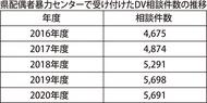県のDV件数は微減