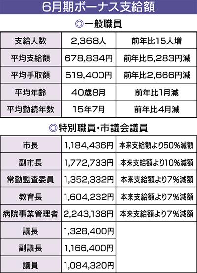 夏のボーナス 平均約67万円