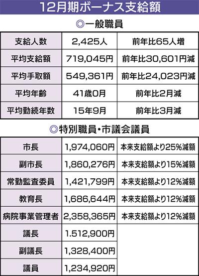 一般職ボーナス平均72万円