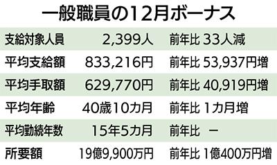 冬のボーナス総額1億円増