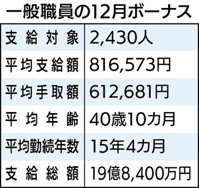 一般職81万6千円