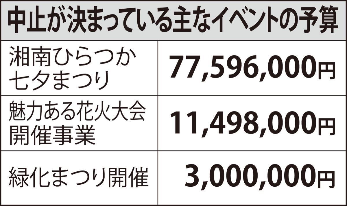 平塚 コロナ 感染