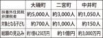 各町の対象者と総額(見込み)