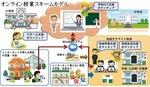 支援の枠組み構想=村田さん提供
