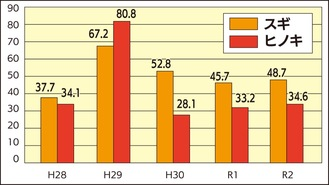 県内スギ・ヒノキの平均着花点数の年変化