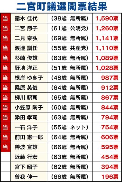 露木佳代氏がトップ当選