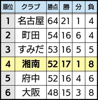 順位表(上位6チーム) ※11月26日現在