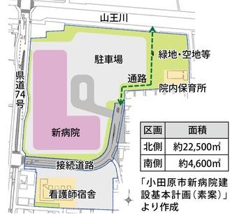 基本計画素案に示された「建物配置計画」の図(※実際の規模・配置等は設計段階で決定する)