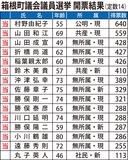 公明・村野氏がトップ当選