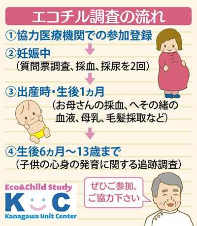 健康な子どもの未来を作る