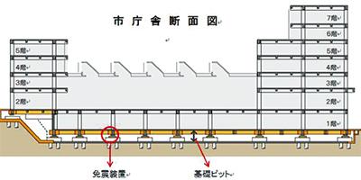耐震工事に免震装置