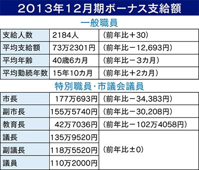 一般職賞与は平均73万円