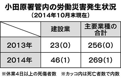 小田原署管内で労災増加