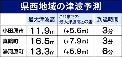 真鶴16.5m、小田原11.9m