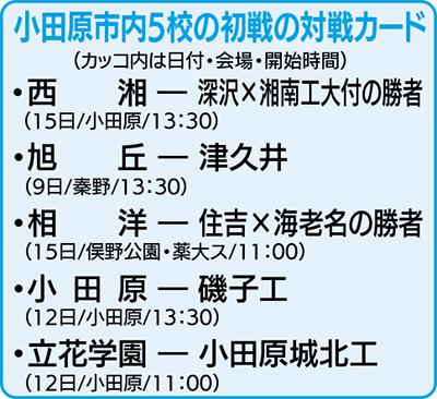 激戦神奈川の夏、いざ