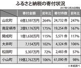 小山町が20億円突破