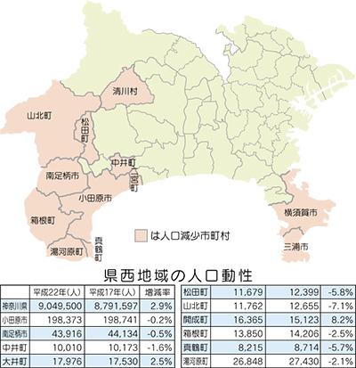県西地域は軒並み減少増加は開成、大井のみ