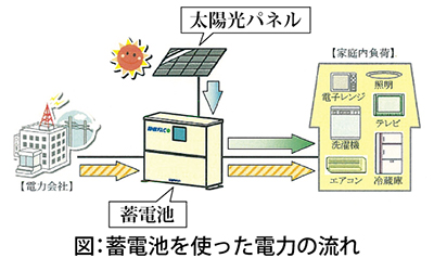 停電時も途切れることなく電気を安定供給!!