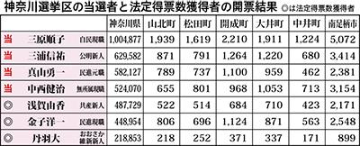 三原氏、県平均上回る