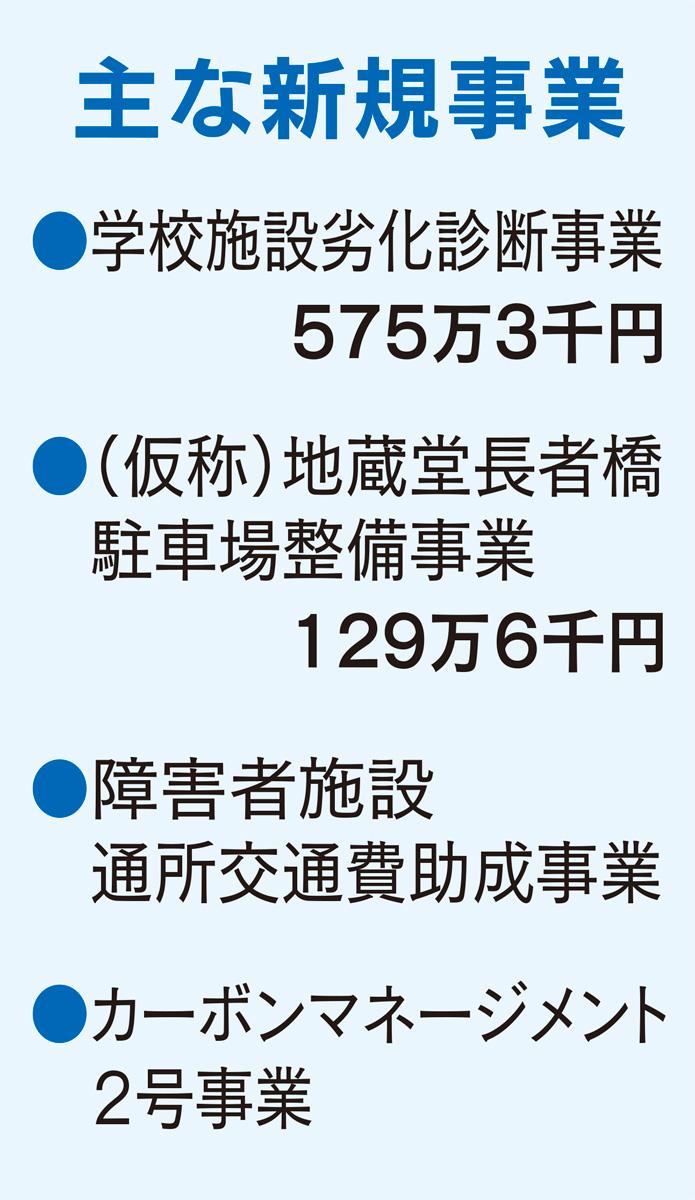 一般会計3.7%増の142億円