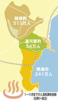 湯河原町は約3万人減