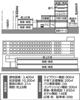 小田原市によるモデルプランの一例