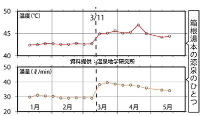 3.11境に箱根の湯温・量に変化