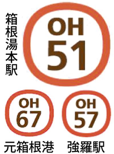 箱根の各駅にナンバリング