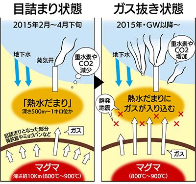 噴火予知へ ガス成分に注目