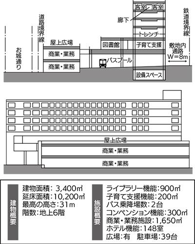 小田原駅前ホテル構想