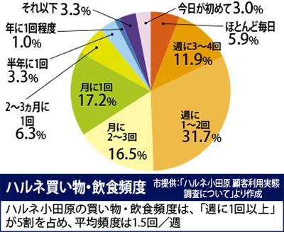 67%は市民、10%は下郡から