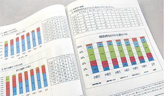60ページにまとめられた商店街実態調査報告書