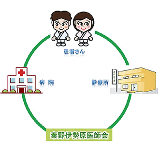 神奈川県医師会が作成した連携イメージ図