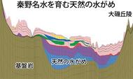 秦野盆地の水理構造を調査