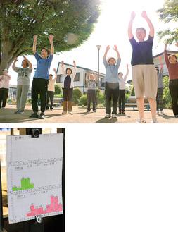 上:朝日を浴びながら体操をする人たち左:25人以上が参加したときに行う万歳の達成回数を月ごとに記したグラフ