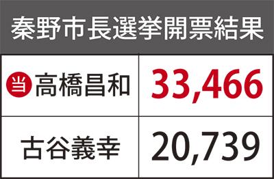 高橋氏3万3000票を獲得