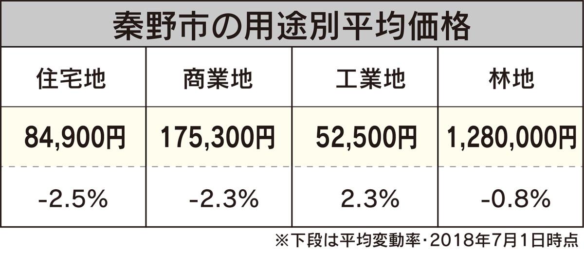 基準地価格、工業地は上昇